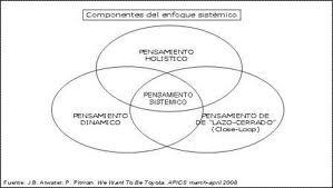 sistemica